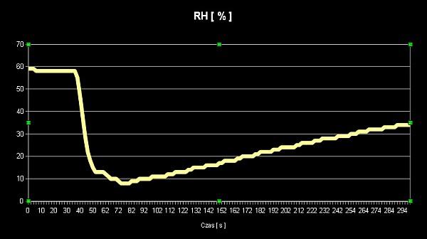 BBMagic wykres RH