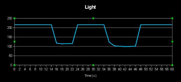 BBMagic wykres światło
