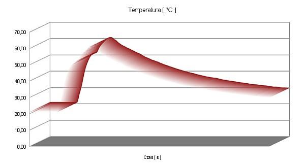 BBMagic wykres temperatury 3D