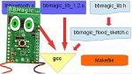 BBMagic FLOOD programowanie