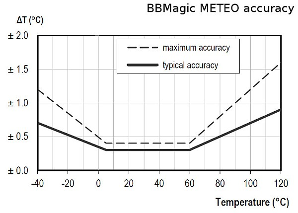 BBMagic METEO temperature accuracy