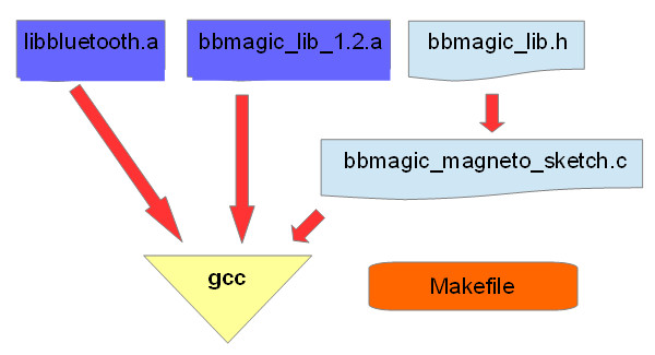 Writing C app for Raspberry Pi and BBMagic MAGNETO – BBMagic