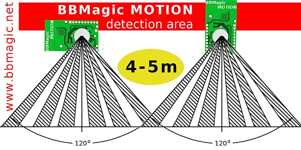 BBMagic MOTION range