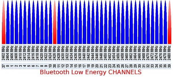 kanały Bluetooth LE