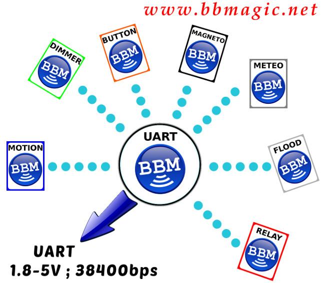 BBMagic UART jako brama