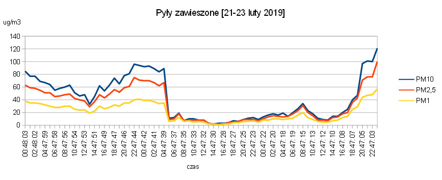 bbair_smog_logger wykres PM