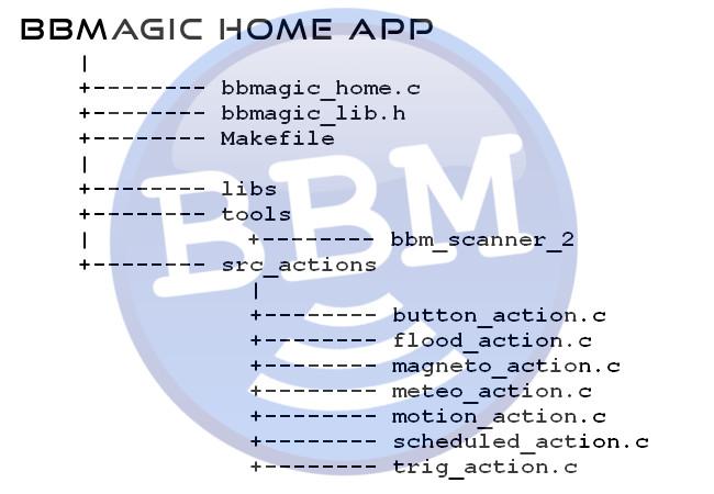 BBMagic Home struktura plików